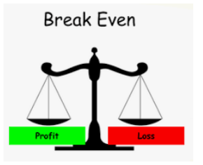 scale with green box labeled profit on the left and red box labeled Loss on the right